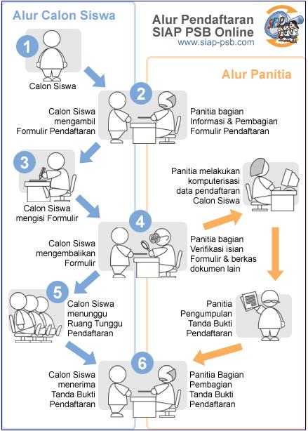 Pembagian Wilayah Zonasi Sekolah SMP Negeri Kota Yogyakarta 2020 2021
