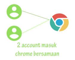 Cara Masuk 2 Akun Gmail Bersamaan Dengan Google Chrome Tutorial Programming Digital Marketing