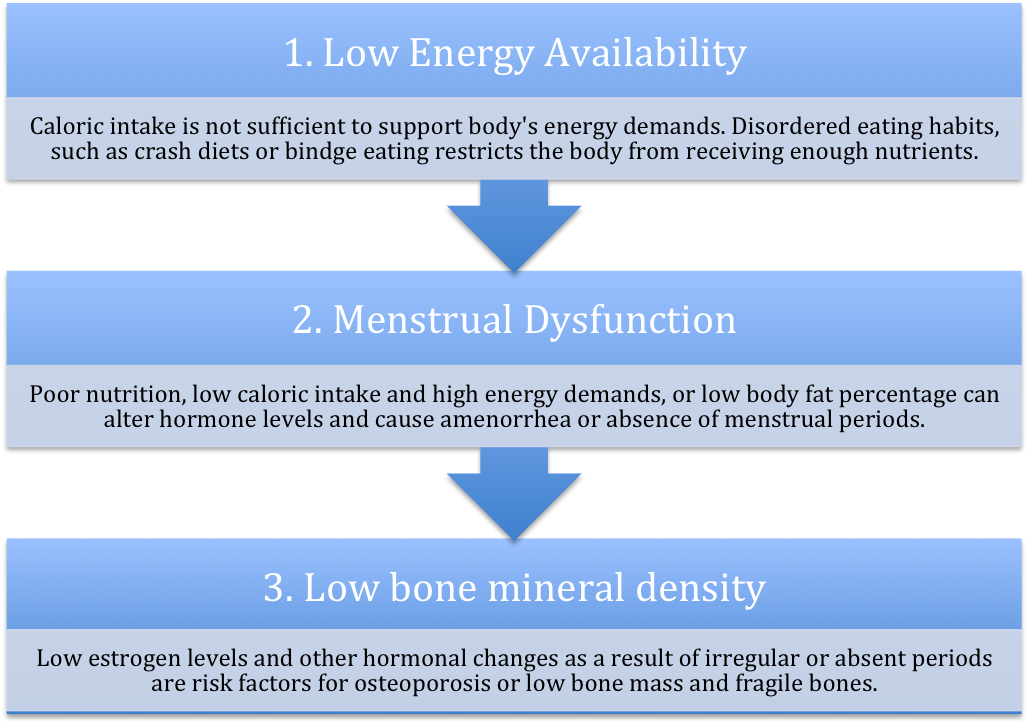 female athlete triad energy menstruation and bone density Amenorrhea is also a key element in what's known as the female athlete triad, a constellation of three interrelated conditions—energy availability, menstrual function, and bone-mineral density.