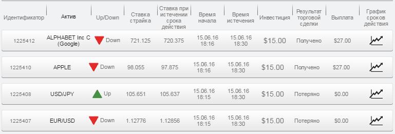 Отчет по бинарным опционам за 15.06.16