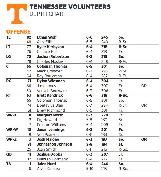 Tennessee 2 Deep Depth Chart