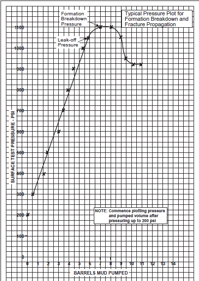 drilling leak off test graph