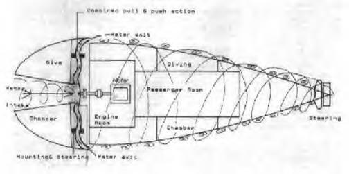 Diseño temprano del submarino Forelle utilizando la tecnología de vórtice de Schauberger para la propulsión.