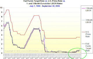 3-Month Eurodollar LIBOR vs. The Fed Funds Target Rate
