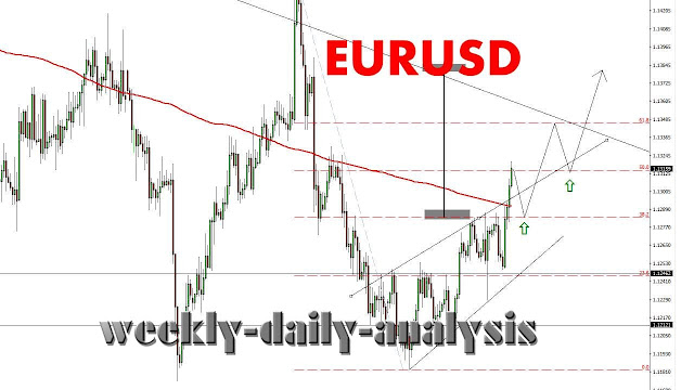 http://www.weekly-daily-analysis.co/2019/04/daily-forex-forecast-chfjpy-11th-april.html