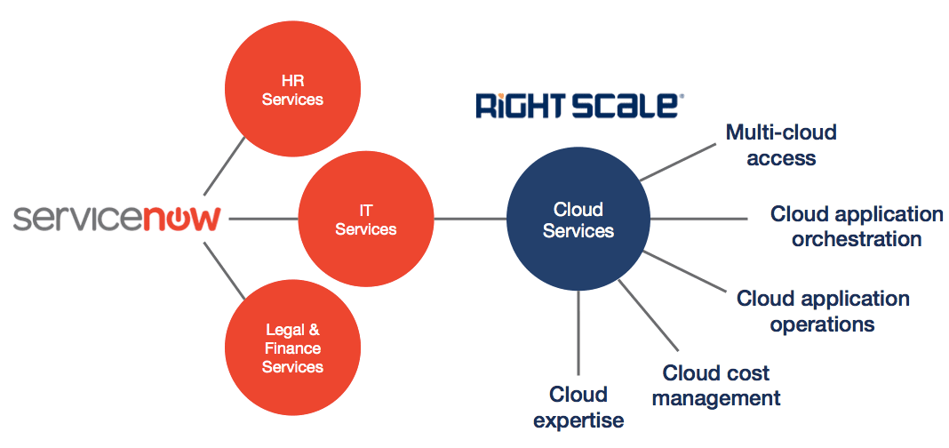 Opportunities & Perils of a Servicenow Based Cloud Strategy