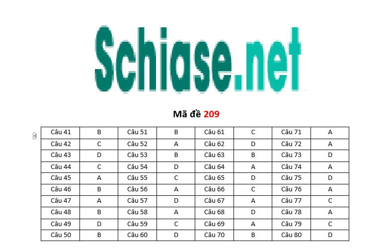 Schiase.net ĐÁP ÁN MÔN HÓA THPT KÌ THI QUỐC GIA NĂM 2017
