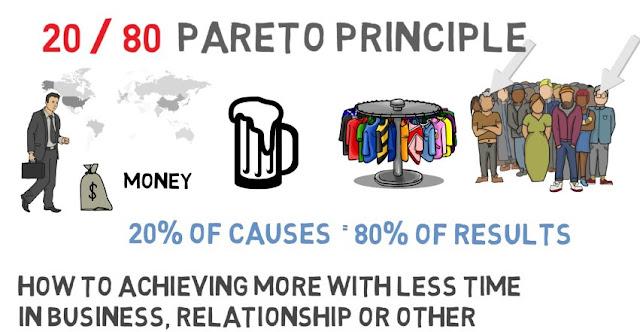 Ο κανόνας Pareto 80/20 - Πως πετυχαίνω περισσότερα κάνοντας λιγότερα