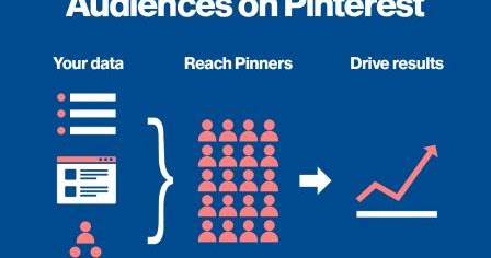 Pinterest Adds Remarketing to Advertising Platform
