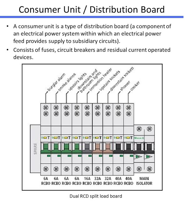 Electrical and electronics engineering consumer unit distribution board consumer unit distribution board posted by avm at 800 pm cheapraybanclubmaster Images