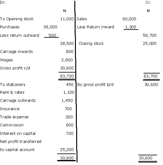 Business Management Fundamentals Example 1 (Worked Example on - format of profit and loss account and balance sheet