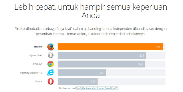 Memilih Browser Terbaik Untuk Perangkat Anda