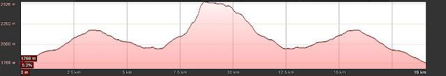 Perfil de la ruta al Pico Almanzor desde la Plataforma de Gredos