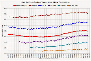 Participation rate Older Workers