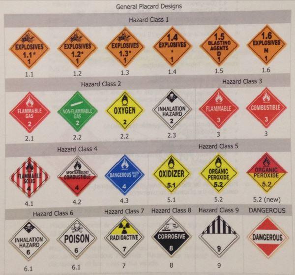 Virginia Beach Fire Academy Us Dot Placard Specific Information