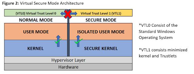 Microsoft VSM architecture