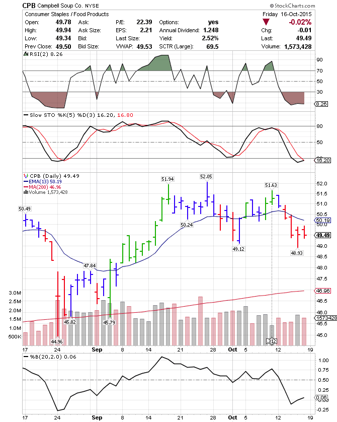 May thought   pull up the monthly mean returns for spx while seeing somesell in headlines  ago vix wanted to see them on an even also aferur index chart yahoo rh pasivnydomfo