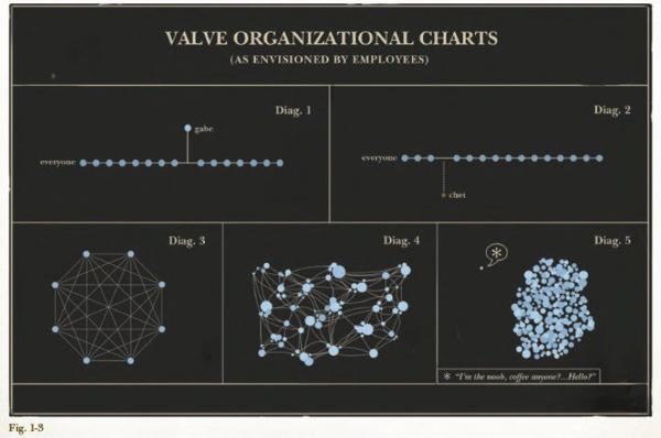 Una-nuova-forma-di-Organizzazione