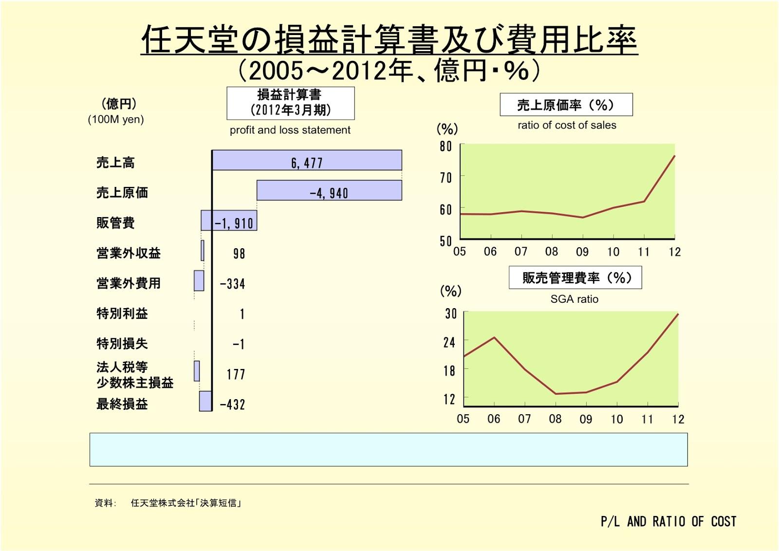 任天堂株式会社の損益計算書及び費用比率