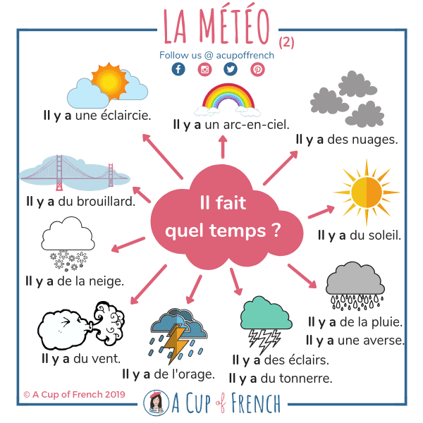 Pogoda - słownictwo 3 - Francuski przy kawie