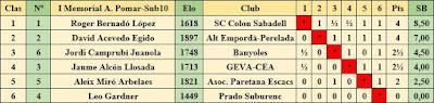 Cuadro de clasificación según orden de puntuación del I Memorial Arturo Pomar Salamanca, categoría Sub-10