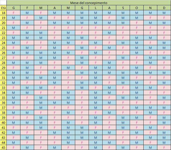 Calendario Per Sapere Se Maschio O Femmina.Centro Di Medicina Riproduttiva Sara Maschio O Femmina