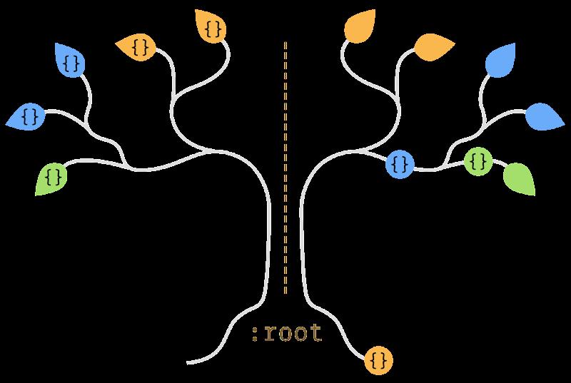 inline vs cascade