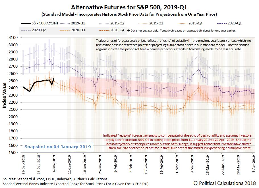 Alternative Futures - S&P 500 - 2019Q1 - Standard Model - Snapshot on 4 Jan 2018