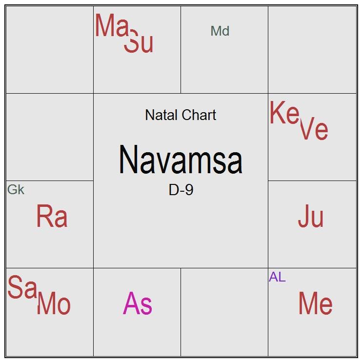 Prajna Surabhi Horoscope Of Dynamo Magician Impossible