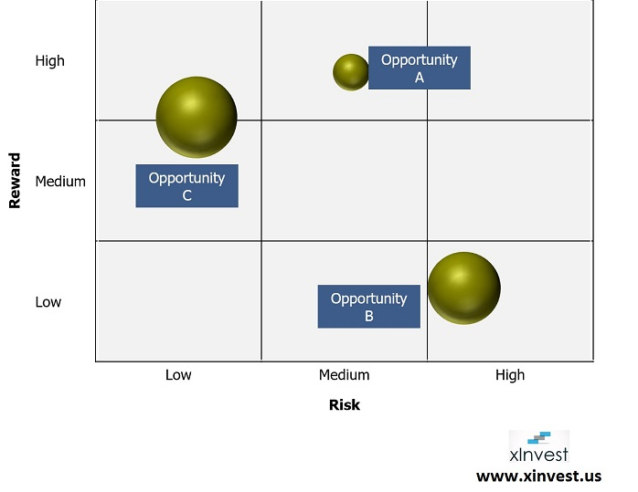 Matrix to decide which business opportunity to choose