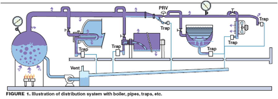 Steam Boiler Condensate Return System ~ Don t send money down the drain chemical engineering