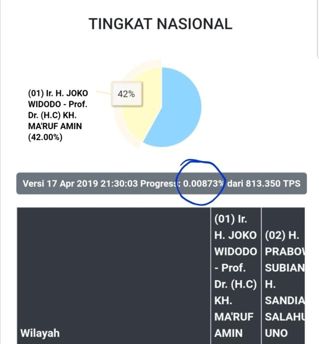 KPU Jelaskan Data Scan C1 Berubah Dari Prabowo Ke Jokowi