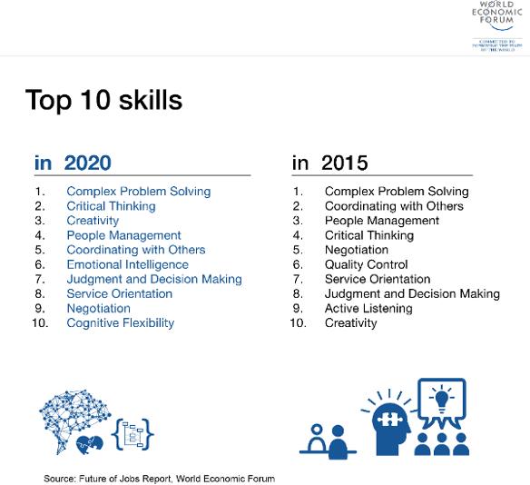 Isyerinde Gelecegin Becerileri Neler Olacak? (1/2) Top 10 Skills