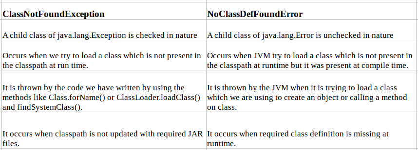 Difference-Between-ClassNotFoundException-and-NoClassDefFoundError
