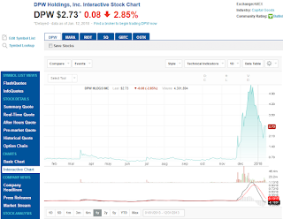 DPW・1年チャート