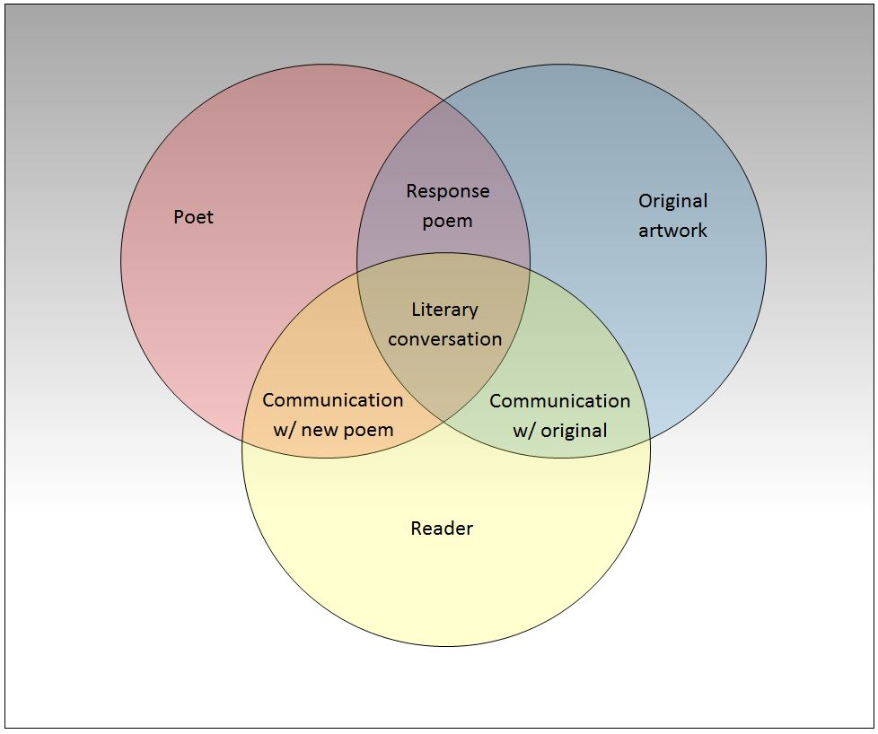 Poetry matters found poetry venn diagram ccuart Image collections