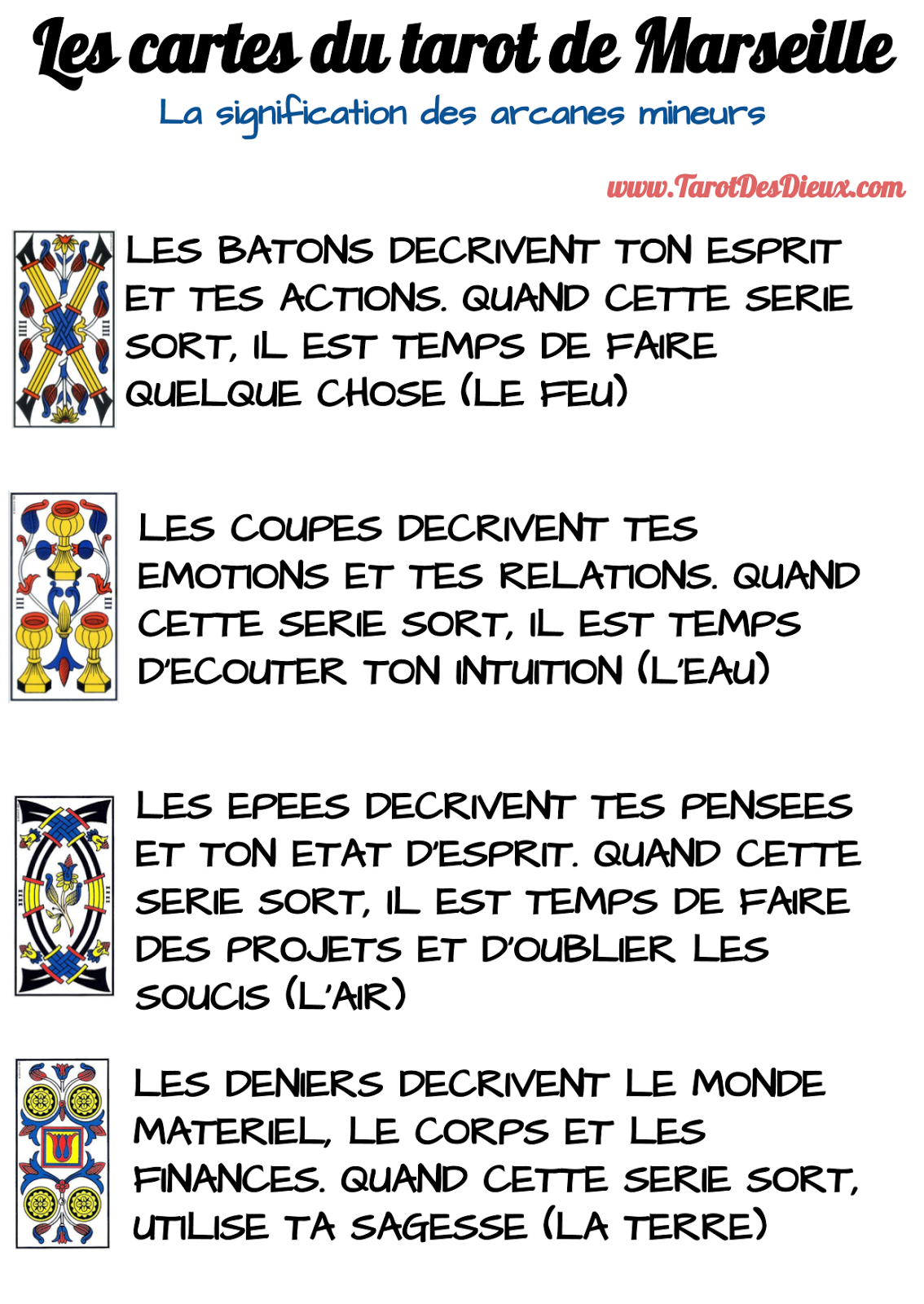 Infographic sur l'interprétation des cartes du tarot de Marseille