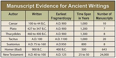 Image result for manuscript evidence for the new testament