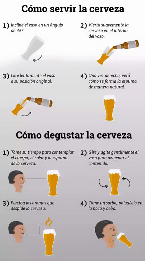 Infografía : Cómo servir y degustar la Cerveza