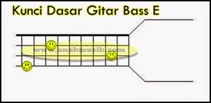 Kunci Gitar Bass E