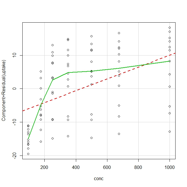 in latex graphs excel