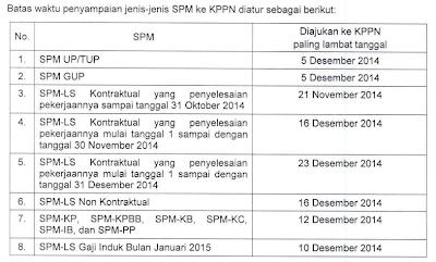 PER-37/PB/2014 Langkah-Langkah Akhir Tahun 2014