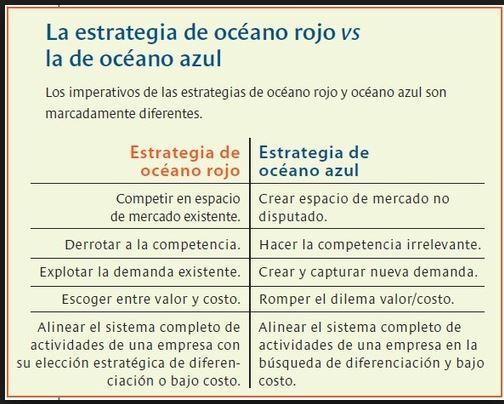Estrategia oceano azul y rojo