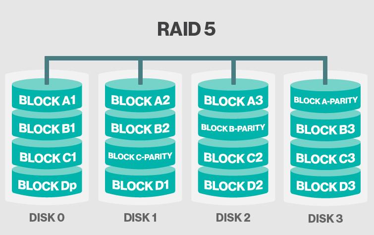 Storage Raid Raid 0 Raid 1 Raid 5 Raid 1 0 Raid