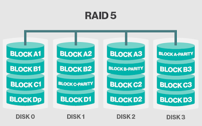 Raid_5_Striping_with_single_parity