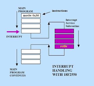 Sử dụng Interrupt trong chương trình assembly (Phần 2)