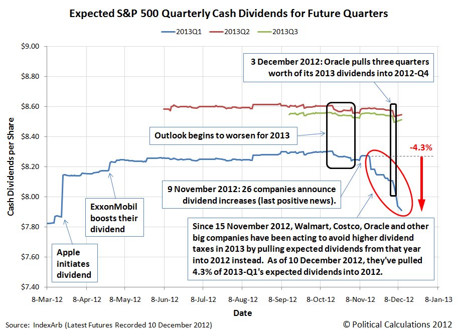 Expected S&P 500 Quarterly Cash Dividends for Future Quarters, as of 10 December 2012's Futures