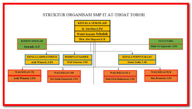 Contoh Format Struktur Organisasi Sekolah Lengkap Tahun 2017/2018