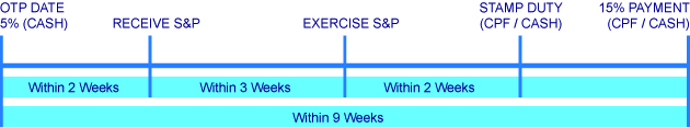 Singapore Executive Condo Sales Timeline