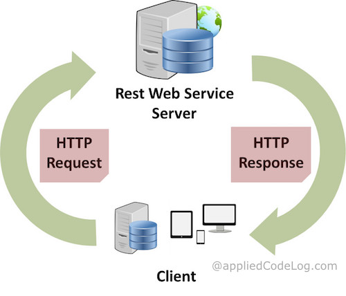 Requesting REST Webservice with JSON in C# Xamarin Android